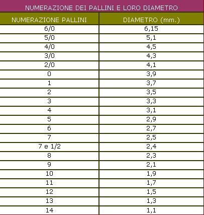 Tabelle Pallini
